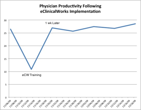 Physician productivity following eCW implementation.jpg