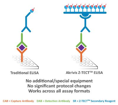 Example of Sandwich ELISA comparison.