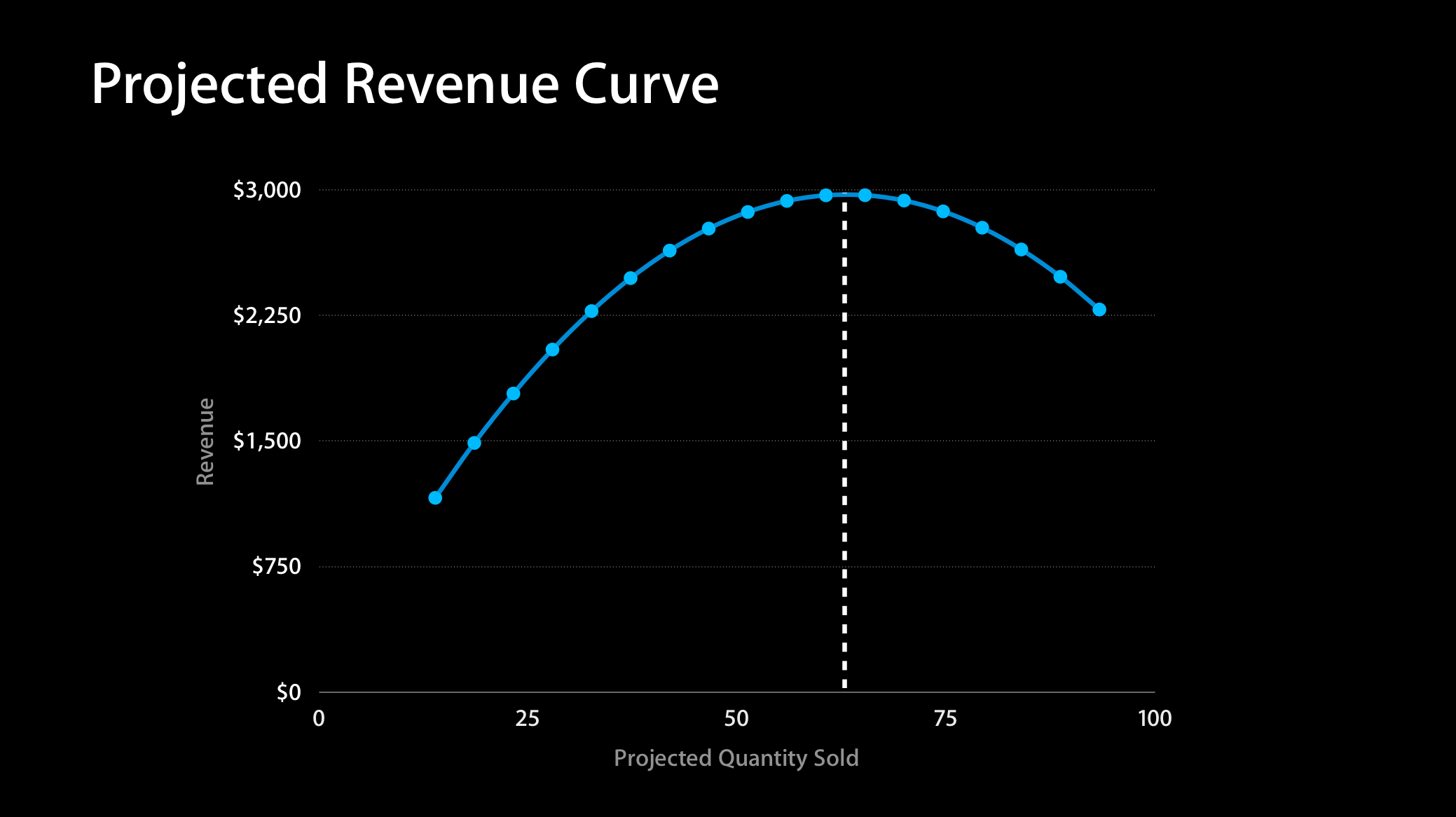 Graphing projected revenue based on predicted quantities and hoping to spot our revenue maximizing point.