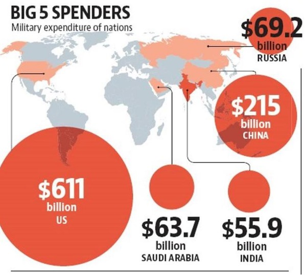 The US spends more than the rest of the world combined on big red dots.