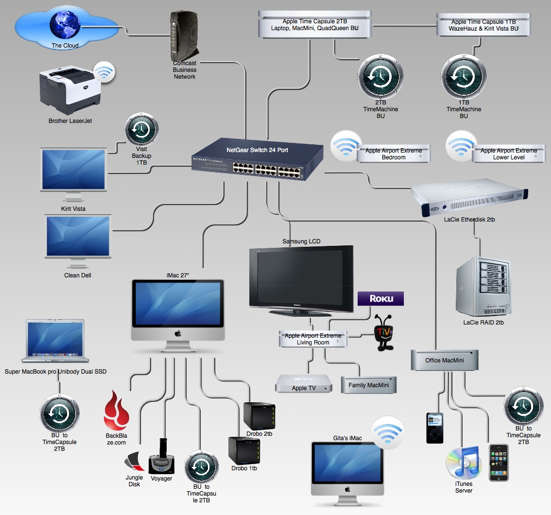 My home network setup in this picture. It may look nerdy and geeky to most but to my real Mac geek friends this is the kind of envy that make them drool.   You do not have any backup unless you have backup in 3 places including one off site  . I have both Backblaze and jungle disk working