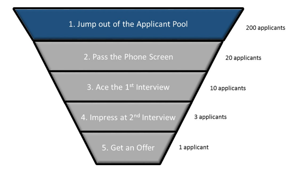 A Typical Job Search Funnel