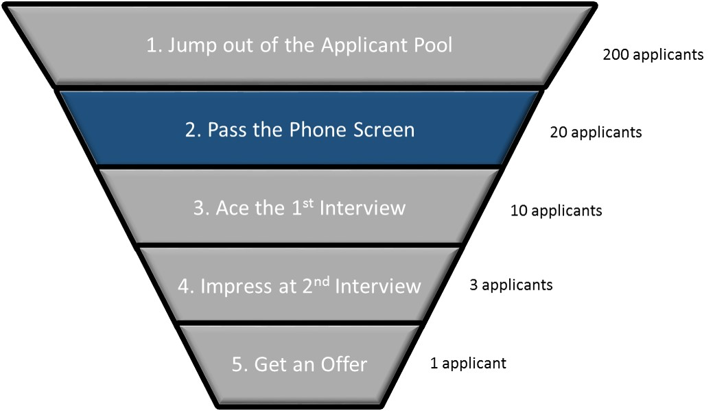 The Job Search Funnel