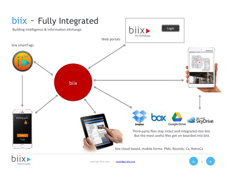 SHOWN: biix utilizes many methods to route you into your information.