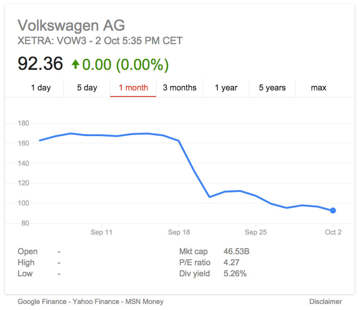 Volkswagen share price takes one for the 'team'...