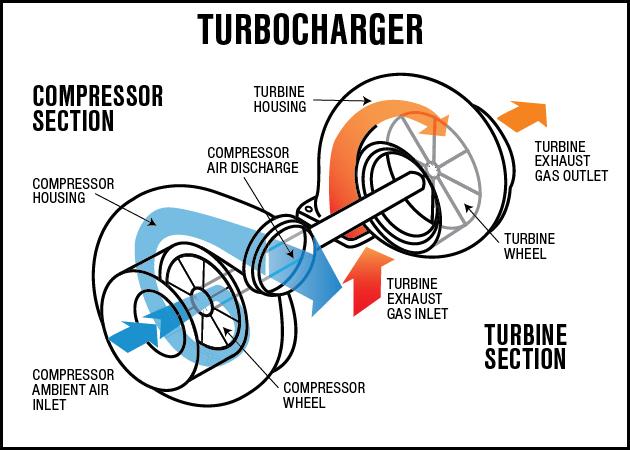 turbocharger-operation-diagram 2.jpg