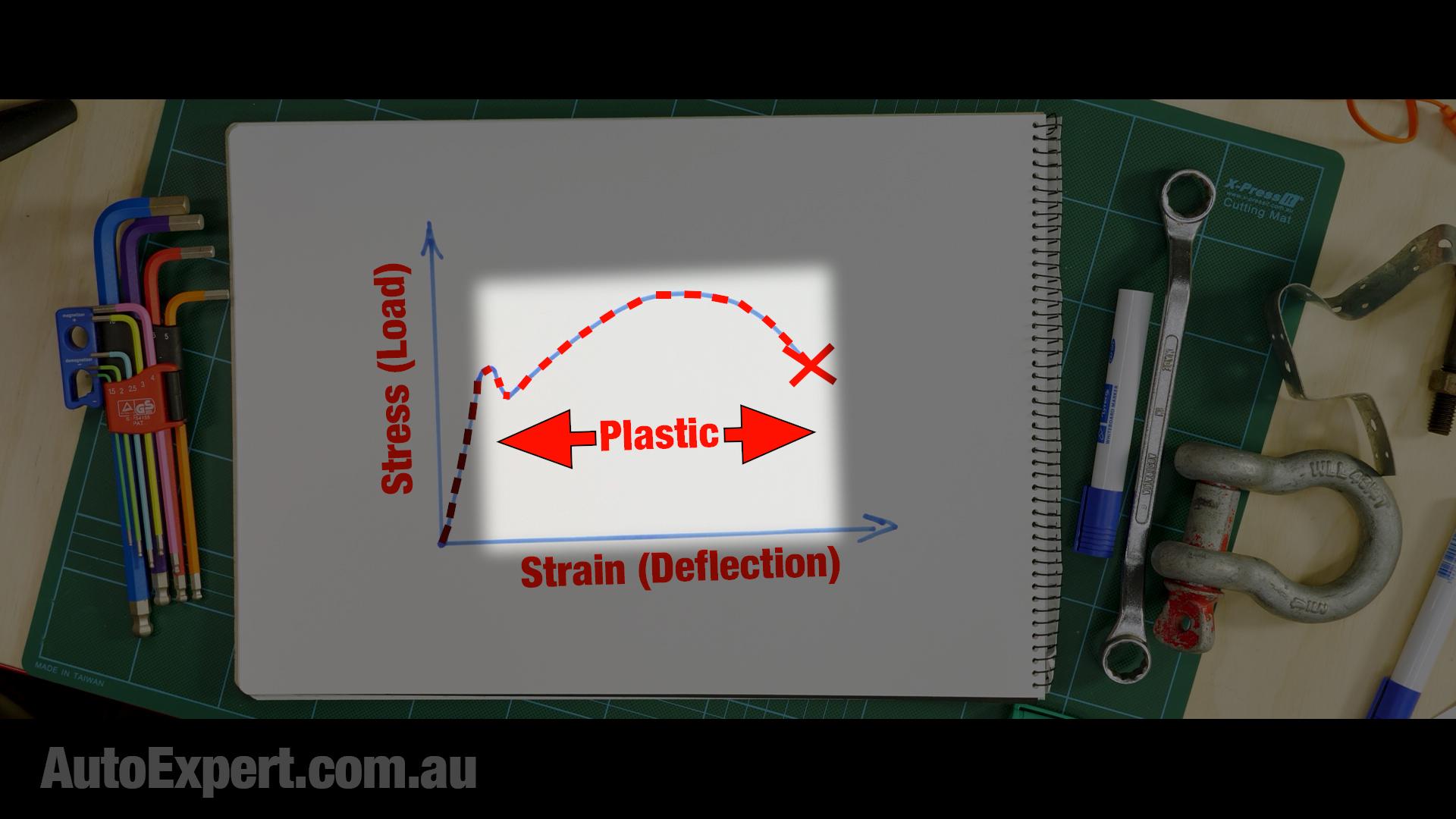 Plastic region