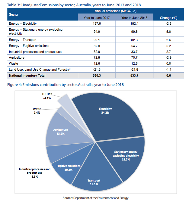 This is a snapshot from the Federal Governments most recent data on CO2-equivalent emissions composition