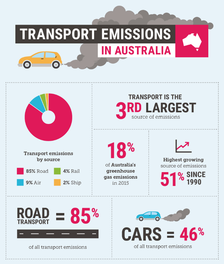 This is the transport emissions breakdown for Australia, according to the Climate Council