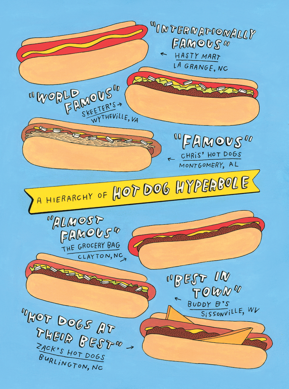 A Hierarchy of Hot Dog Hyperbole