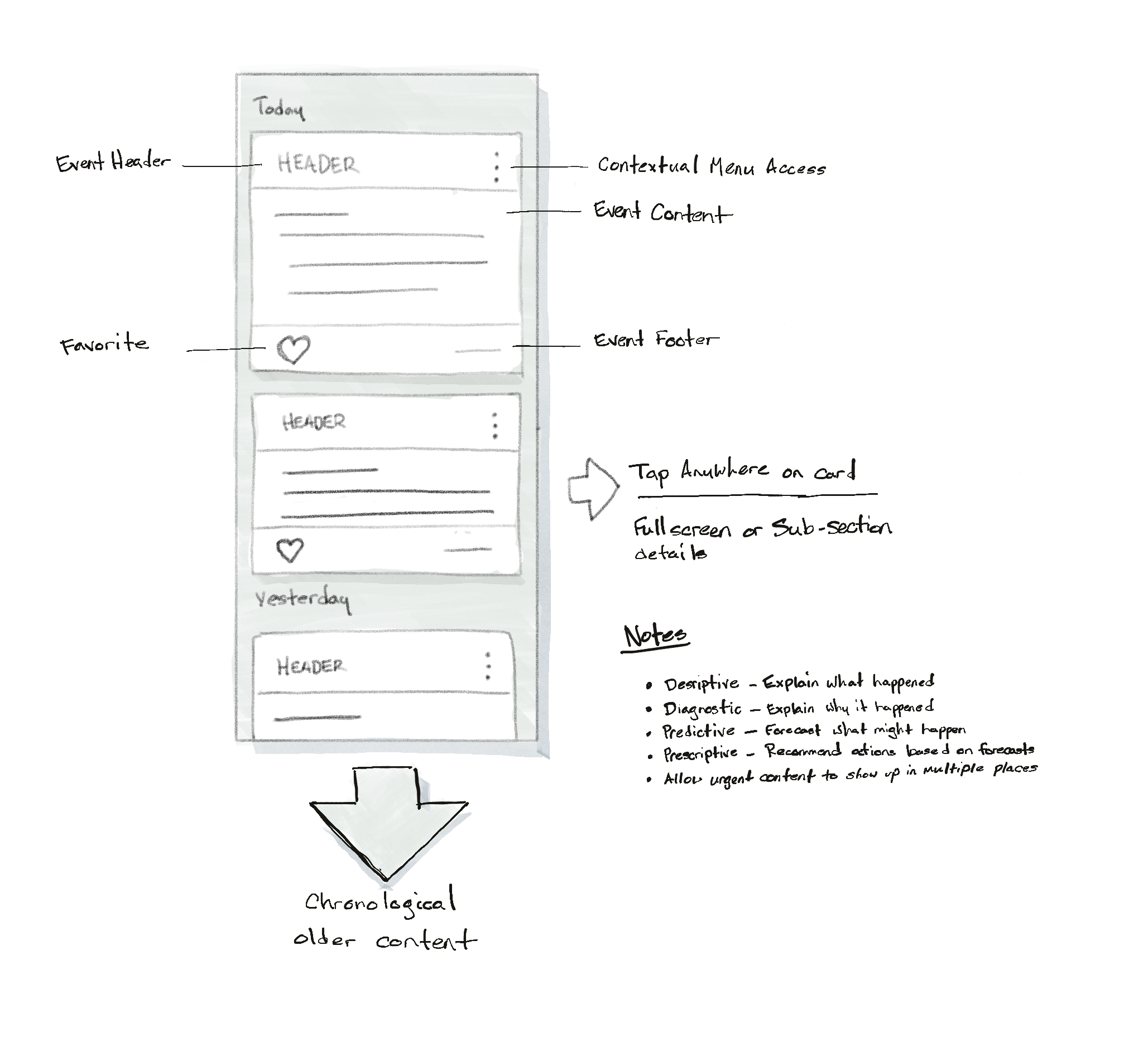 Early sketch of the activity feed.