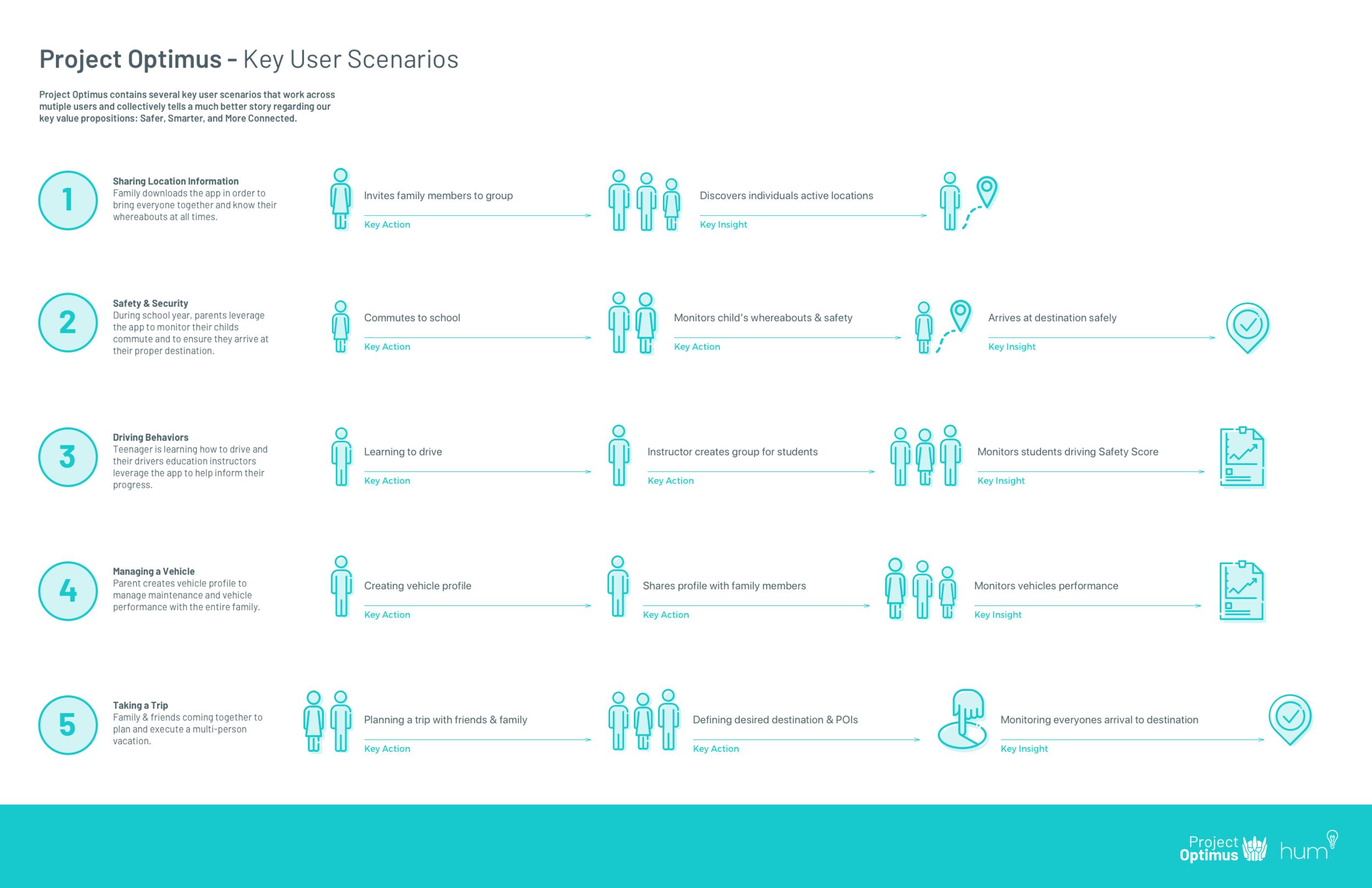 Key user scenarios to help prioritization and key focus areas.