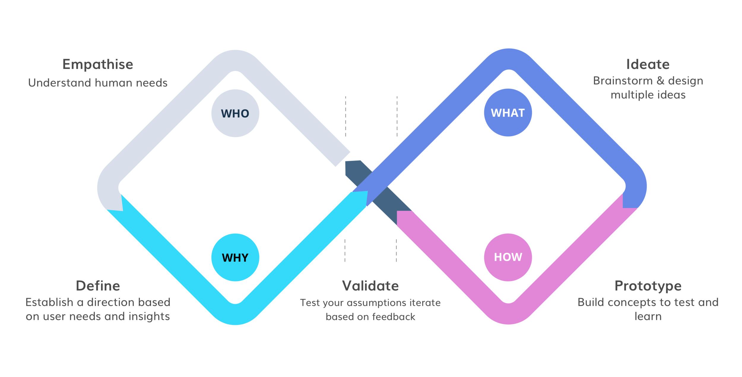 DesignProcess-diagram@3x.png