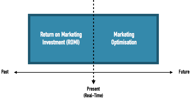 Return on Marketing Investment Diagram