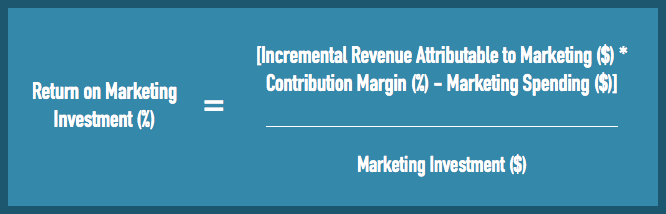 Equation for return on marketing investment