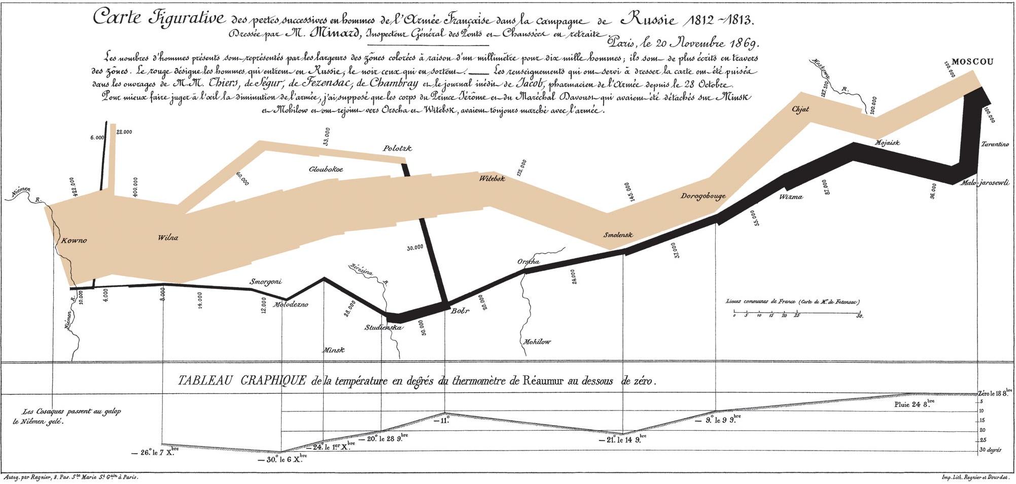Joseph Minard map of Napoleon's Russian Campaign of 1812