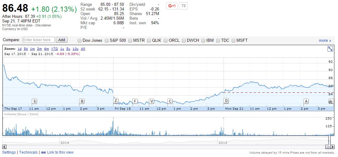 Google Finance Stock Chart