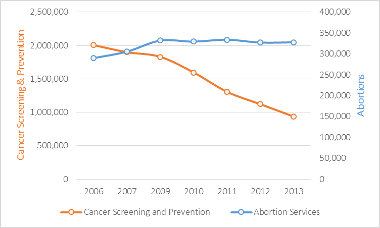Line Chart, Multi Axis - Planned Parenthood data