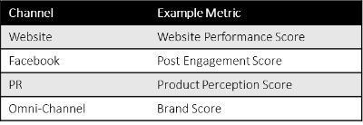 Example Bespoke Metrics