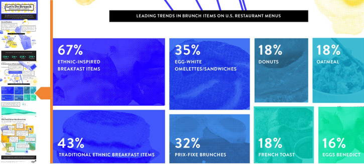 Infographic: Let's Do Brunch (Forever and Ever and Ever