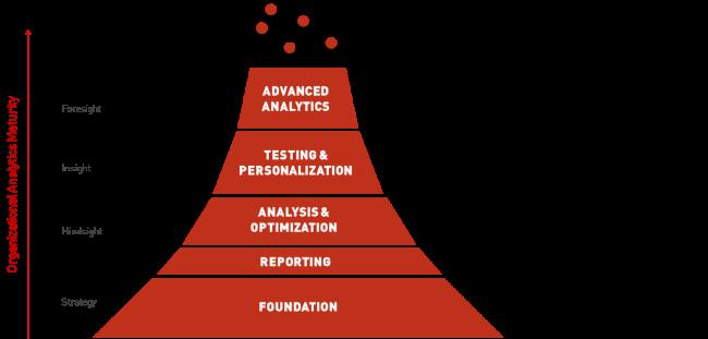 Analytics Maturity Framework