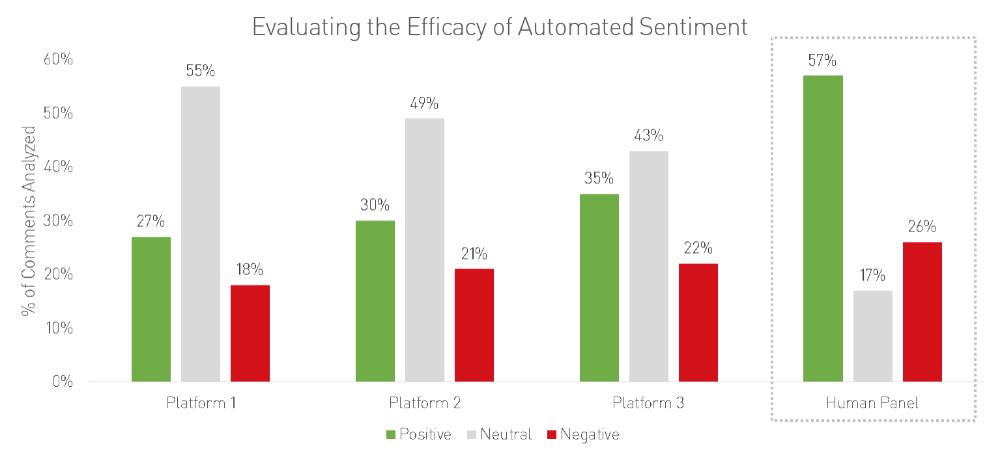 Evaluating Automated Sentiment