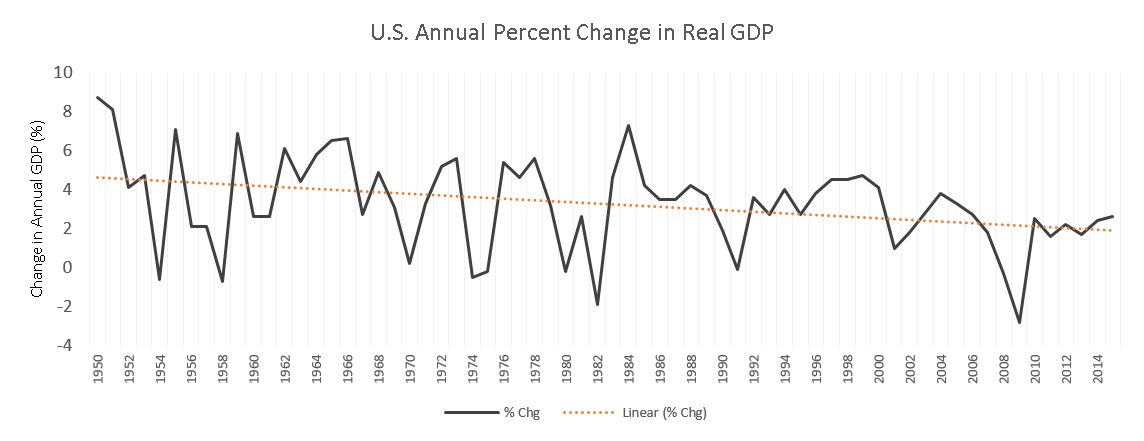U.S. Annual Percent Change in Real GDP