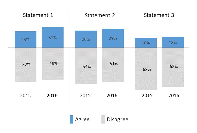 Multivariate bar chart