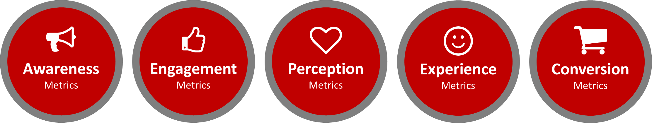 Types of Marketing Metrics