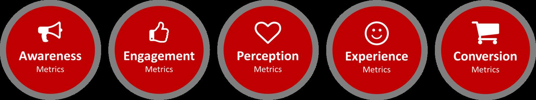 Types of marketing metrics