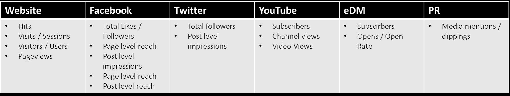 Types of awareness metrics