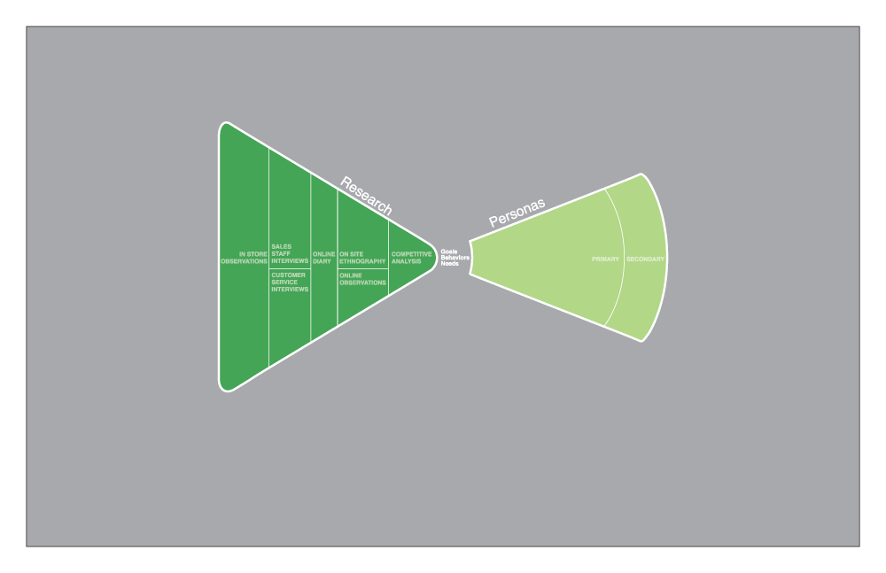 belk-diagramage-3.png