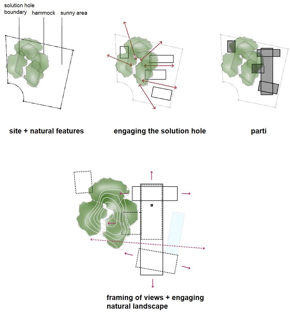 Site Parti_Explanation.jpg