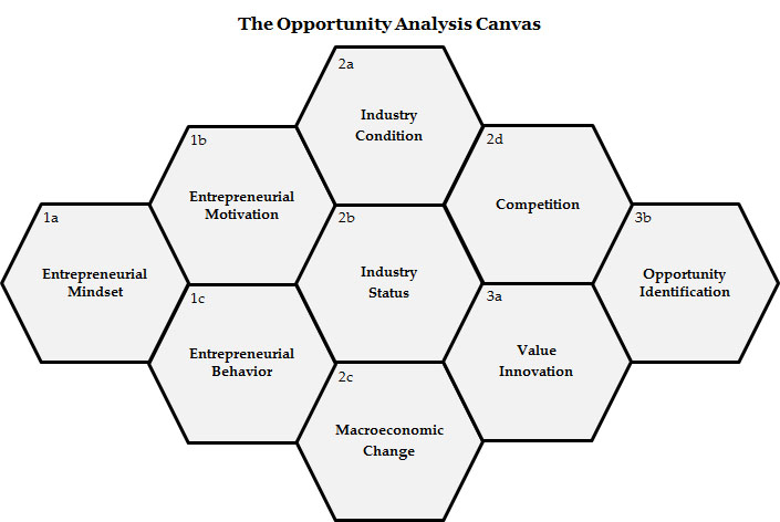 OpportunityAnalysisCanvas.jpg