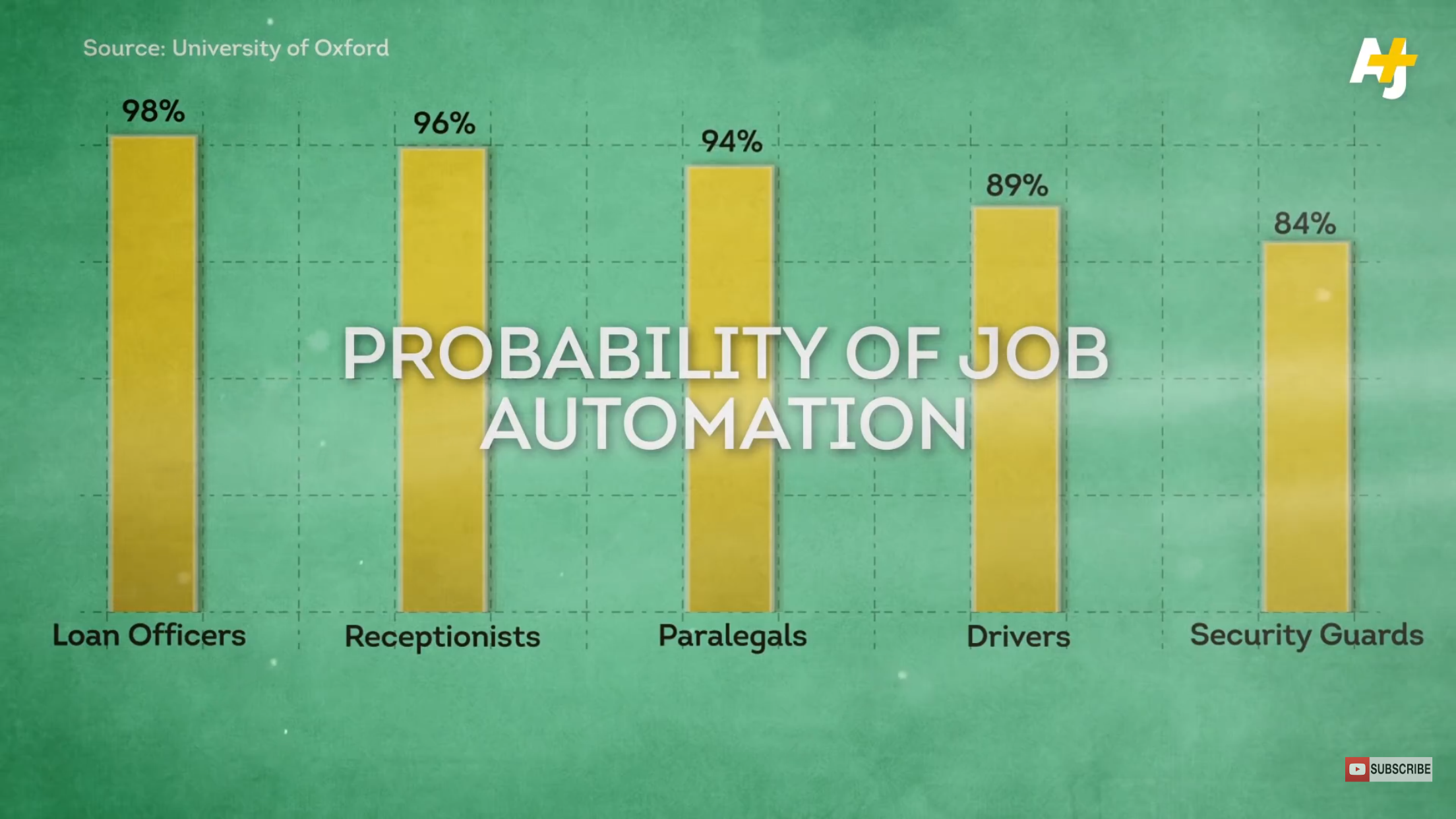 Likelihood of specific job becoming automated