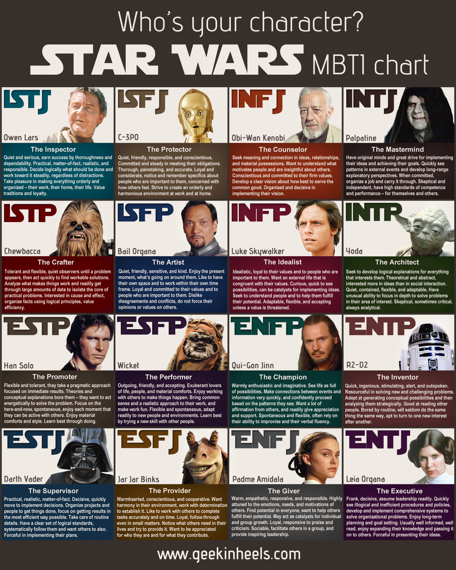 Star Wars characters by MBTI type.