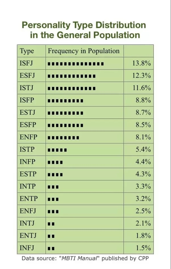 16 personality types ranked by % of the population.