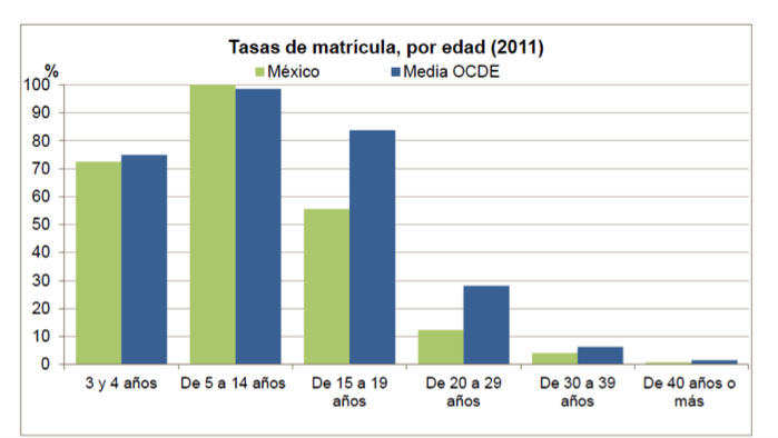 GráficaOCDE.png