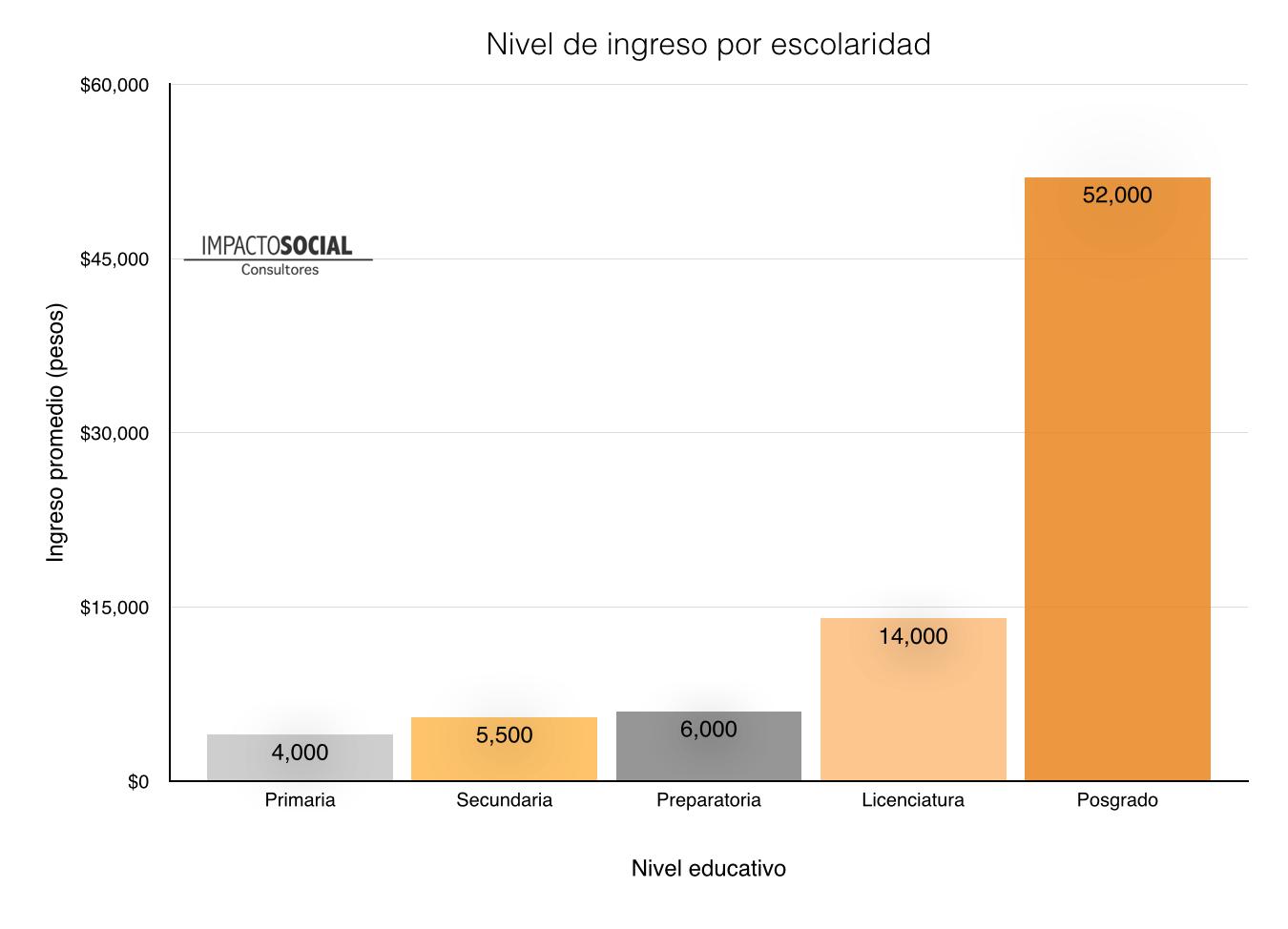 Fuente: Elaboración propia con datos de la OCDE.