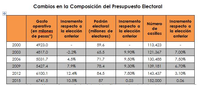 Fuente: Elaboración propia a partir de datos del Instituto Nacional Electoral (INE).Cifras en pesos constantes del año 2000.