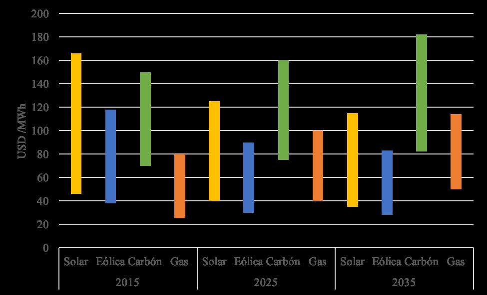 Tendencia de costos en la generación de energía. Fuente: Elaboración propia.
