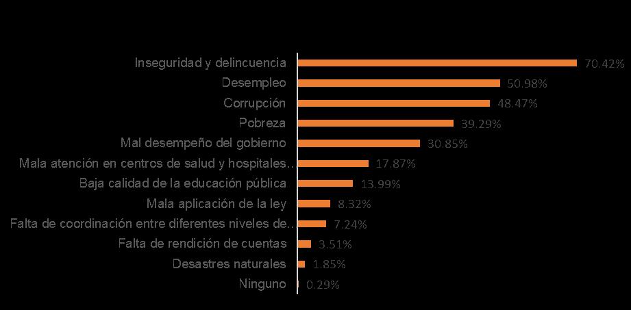 Cuáles Son Los Principales Problemas Sociales Para Los Mexicanos Impacto Social Consultores
