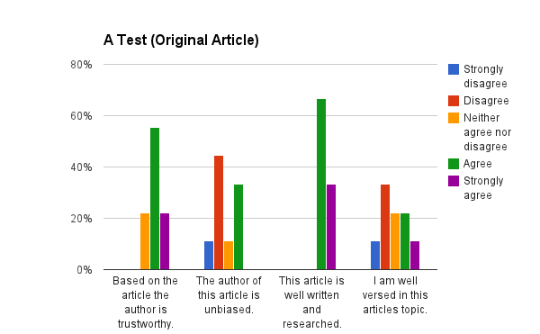 Ratings of trustworthiness of original article