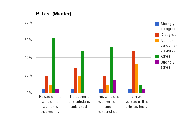 Ratings of trustworthiness of annotated article