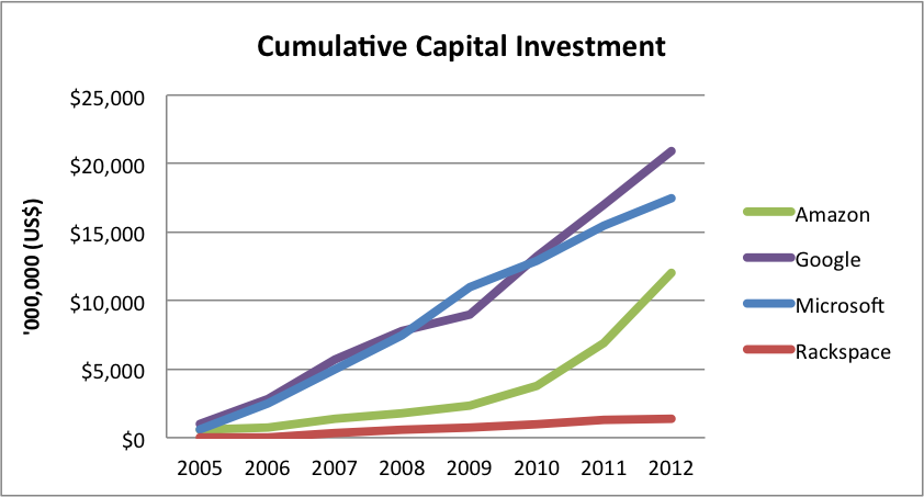 Total investment in real and virtual revenue-generating IT assets Ref. Gartner analyst Lydia Leong 2013