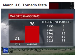 March tornado graph.png