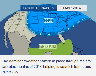 Lack of tornados.png