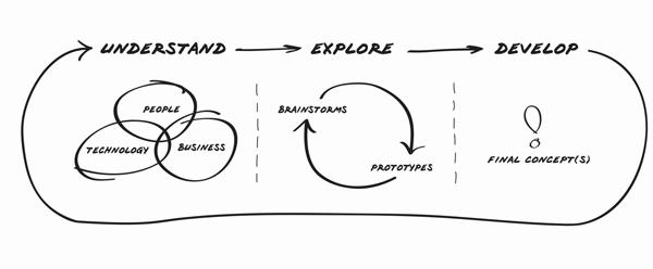 Design Thinking - Soheil Oliaei.png