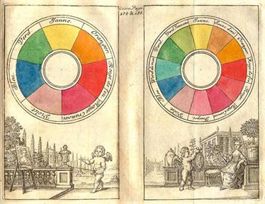 Boutet's color wheels, 1708