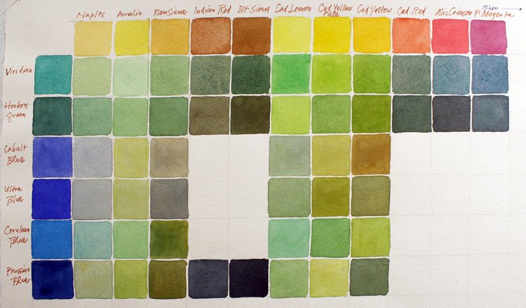 "A ""mileage chart"" of greens.  On the top: Naples Yellow, Aureolin, Raw Siena, Indian Red, Burnt Siena, Cadmium Lemon, Cadmium Yellow Pale, Cadmium Red, Alizarin Crimson.  On the left: Viridian Green, Hooker's Green, Cobalt Blue, Ultramarine Blue, Cerulean Blue, Prussian Blue"